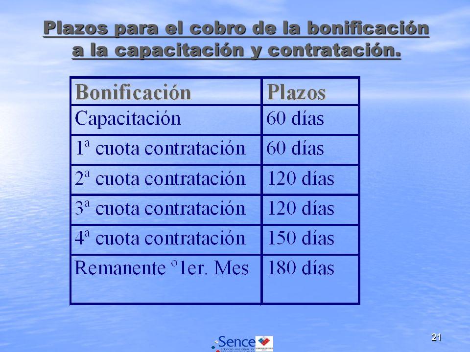 21 Plazos para el cobro de la bonificación a la capacitación y contratación.