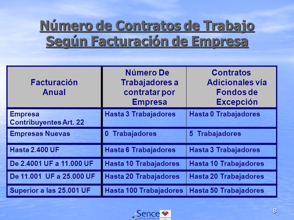 8 Número de Contratos de Trabajo Según Facturación de Empresa Número de Contratos de Trabajo Según Facturación de Empresa Facturación Anual Número De