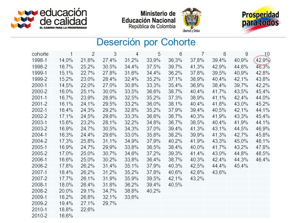 Deserción por Cohorte cohorte12345678910 1998-114,0%21,8%27,4%31,2%33,9%36,3%37,8%39,4%40,9%42,9% 1998-216,7%25,2%30,5%34,4%37,5%39,7%41,3%42,9%44,6%46,3% 1999-115,1%22,7%27,8%31,6%34,4%36,2%37,8%39,5%40,9%42,8% 1999-215,2%23,0%28,4%32,4%35,2%37,1%38,9%40,4%42,1%43,8% 2000-114,5%22,0%27,0%30,8%33,3%35,4%36,9%38,4%39,7%42,2% 2000-216,0%25,1%30,0%33,5%36,6%38,7%40,4%41,7%43,5%45,4% 2001-116,7%23,9%28,9%32,5%35,2%37,3%38,9%41,1%42,4%44,0% 2001-216,1%24,1%29,5%33,2%36,0%38,1%40,4%41,8%43,0%45,2% 2002-116,4%24,3%29,2%32,8%35,2%37,9%39,4%40,5%42,1%44,1% 2002-217,1%24,5%29,8%33,3%36,6%38,7%40,3%41,9%43,3%45,4% 2003-115,6%23,2%28,1%32,2%34,8%36,7%38,5%40,4%41,9%44,1% 2003-216,9%24,7%30,5%34,3%37,0%39,4%41,3%43,1%44,5%46,9% 2004-116,3%24,4%29,6%33,0%35,8%38,2%39,9%41,3%42,7%45,8% 2004-217,3%25,8%31,1%34,9%37,9%40,2%41,9%43,3%45,0%48,1% 2005-116,9%24,7%29,9%33,8%36,5%38,4%40,0%41,7%43,2%47,8% 2005-217,0%25,0%30,7%34,6%37,2%39,3%41,4%43,0%44,8%48,5% 2006-116,6%25,0%30,2%33,8%36,4%38,7%40,3%42,4%44,3%46,4% 2006-217,8%26,2%31,4%35,1%37,9%40,3%42,5%44,4%45,4% 2007-118,4%26,2%31,2%35,2%37,8%40,6%42,8%43,6% 2007-217,7%26,1%31,9%35,9%39,5%42,1%43,2% 2008-118,0%26,4%31,8%36,2%39,4%40,5% 2008-220,0%29,1%34,7%38,8%40,2% 2009-118,2%26,8%32,1%33,6% 2009-219,4%27,1%29,7% 2010-118,8%22,6% 2010-216,6%