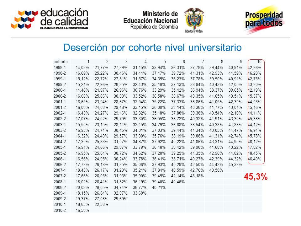 Deserción por cohorte nivel universitario cohorte12345678910 1998-114,02%21,77%27,39%31,15%33,94%36,31%37,78%39,44%40,91%42,86% 1998-216,69%25,22%30,46%34,41%37,47%39,72%41,31%42,93%44,59%46,28% 1999-115,12%22,72%27,81%31,57%34,35%36,23%37,78%39,50%40,91%42,75% 1999-215,21%22,96%28,35%32,43%35,19%37,13%38,94%40,43%42,05%43,80% 2000-114,46%21,97%26,96%30,76%33,29%35,42%36,94%38,37%39,65%42,19% 2000-216,00%25,06%30,00%33,52%36,58%38,67%40,35%41,65%43,51%45,37% 2001-116,65%23,94%28,87%32,54%35,22%37,33%38,86%41,05%42,39%44,03% 2001-216,08%24,08%29,48%33,15%36,00%38,14%40,38%41,77%43,01%45,16% 2002-116,43%24,27%29,16%32,82%35,18%37,88%39,38%40,54%42,10%44,11% 2002-217,07%24,52%29,79%33,30%36,55%38,72%40,32%41,91%43,30%45,38% 2003-115,55%23,15%28,11%32,15%34,79%36,68%38,54%40,38%41,88%44,12% 2003-216,93%24,71%30,45%34,31%37,03%39,44%41,34%43,05%44,47%46,94% 2004-116,32%24,40%29,57%33,00%35,76%38,19%39,88%41,31%42,74%45,78% 2004-217,30%25,83%31,07%34,87%37,92%40,22%41,86%43,31%44,95%48,12% 2005-116,91%24,66%29,87%33,79%36,48%38,42%39,98%41,68%43,22%47,82% 2005-216,95%25,04%30,72%34,62%37,20%39,25%41,35%42,96%44,82%48,45% 2006-116,56%24,95%30,24%33,78%36,41%38,71%40,27%42,39%44,32%46,40% 2006-217,78%26,18%31,35%35,06%37,93%40,29%42,50%44,42%45,38% 2007-118,43%26,17%31,23%35,21%37,84%40,59%42,76%43,58% 2007-217,66%26,05%31,93%35,90%39,45%42,14%43,18% 2008-118,02%26,41%31,82%36,19%39,40%40,46% 2008-220,02%29,05%34,74%38,77%40,21% 2009-118,15%26,84%32,07%33,60% 2009-219,37%27,08%29,69% 2010-118,83%22,58% 2010-216,58% 45,3%