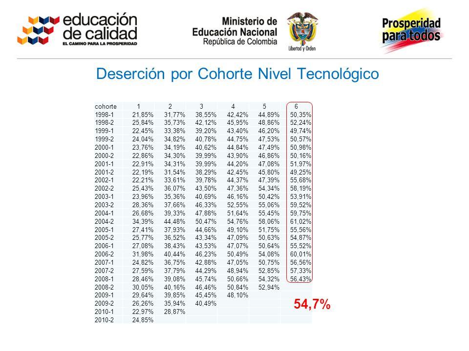 Deserción por Cohorte Nivel Tecnológico cohorte123456 1998-121,85%31,77%38,55%42,42%44,89%50,35% 1998-225,84%35,73%42,12%45,95%48,86%52,24% 1999-122,45%33,38%39,20%43,40%46,20%49,74% 1999-224,04%34,82%40,78%44,75%47,53%50,57% 2000-123,76%34,19%40,62%44,84%47,49%50,98% 2000-222,86%34,30%39,99%43,90%46,86%50,16% 2001-122,91%34,31%39,99%44,20%47,08%51,97% 2001-222,19%31,54%38,29%42,45%45,80%49,25% 2002-122,21%33,61%39,78%44,37%47,39%55,68% 2002-225,43%36,07%43,50%47,36%54,34%58,19% 2003-123,96%35,36%40,69%46,16%50,42%53,91% 2003-228,36%37,66%46,33%52,55%55,06%59,52% 2004-126,68%39,33%47,88%51,64%55,45%59,75% 2004-234,39%44,48%50,47%54,76%58,06%61,02% 2005-127,41%37,93%44,66%49,10%51,75%55,56% 2005-225,77%36,52%43,34%47,09%50,63%54,87% 2006-127,08%38,43%43,53%47,07%50,64%55,52% 2006-231,98%40,44%46,23%50,49%54,08%60,01% 2007-124,82%36,75%42,88%47,05%50,75%56,56% 2007-227,59%37,79%44,29%48,94%52,85%57,33% 2008-128,46%39,08%45,74%50,66%54,32%56,43% 2008-230,05%40,16%46,46%50,84%52,94% 2009-129,64%39,85%45,45%48,10% 2009-226,26%35,94%40,49% 2010-122,97%28,87% 2010-224,85% 54,7%