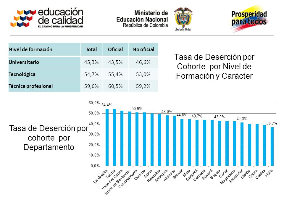 Tasa de Deserción por Cohorte por Nivel de Formación y Carácter Nivel de formaciónTotalOficialNo oficial Universitario45,3%43,5%46,6% Tecnológica54,7%55,4%53,0% Técnica profesional59,6%60,5%59,2% Tasa de Deserción por cohorte por Departamento