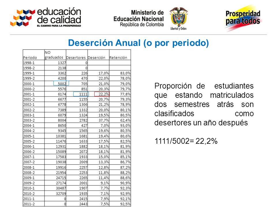 Deserción Anual (o por periodo) Proporción de estudiantes que estando matriculados dos semestres atrás son clasificados como desertores un año después 1111/5002= 22,2% Periodo NO graduadosDesertoresDeserciónRetención 1998-113270 1998-221380 1999-1336222617,0%83,0% 1999-2420047022,0%78,0% 2000-1500270521,0%79,0% 2000-2557685120,3%79,7% 2001-16174111122,2%77,8% 2001-26677115520,7%79,3% 2002-16778130621,2%78,9% 2002-27389133220,0%80,1% 2003-16079132419,5%80,5% 2003-28004278237,7%62,4% 2004-186504277,0%93,0% 2004-29345156519,6%80,5% 2005-110381168119,4%80,6% 2005-211476163317,5%82,5% 2006-112931188218,1%81,9% 2006-215089207218,1%81,9% 2007-117583193315,0%85,1% 2007-219038200913,3%86,7% 2008-119916225712,8%87,2% 2008-221954225311,8%88,2% 2009-124715226511,4%88,6% 2009-22717420019,1%90,9% 2010-13048719077,7%92,3% 2010-23270919357,1%92,9% 2011-1024157,9%92,1% 2011-2024437,5%92,5%