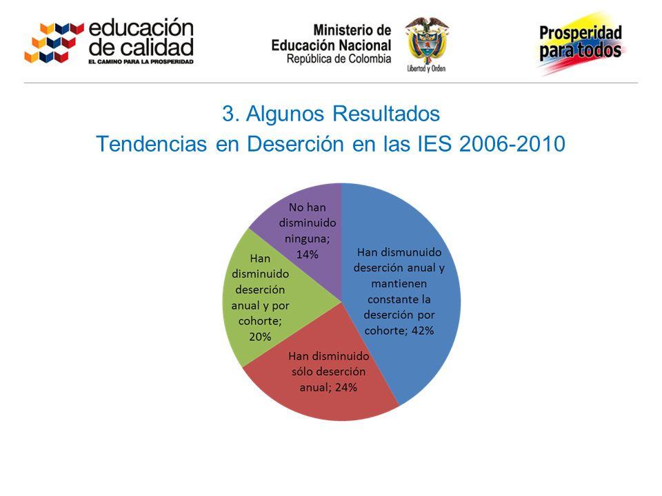 3. Algunos Resultados Tendencias en Deserción en las IES 2006-2010