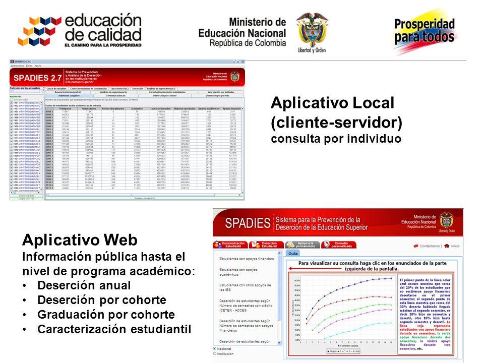 Aplicativo Local (cliente-servidor) consulta por individuo Aplicativo Web Información pública hasta el nivel de programa académico: Deserción anual Deserción por cohorte Graduación por cohorte Caracterización estudiantil