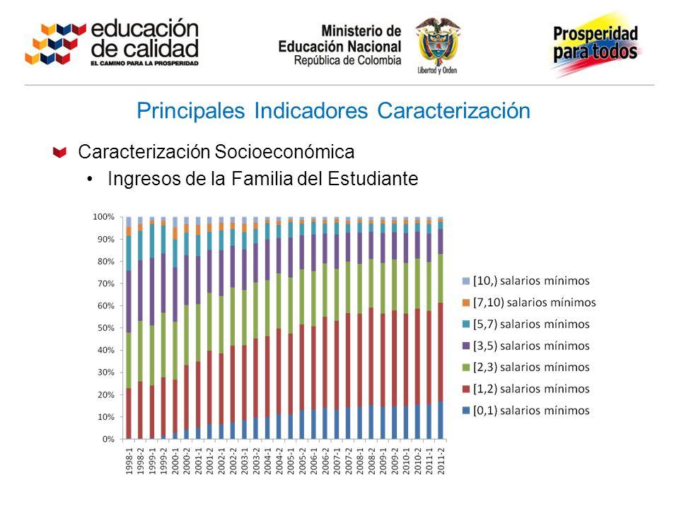 Principales Indicadores Caracterización Caracterización Socioeconómica Ingresos de la Familia del Estudiante