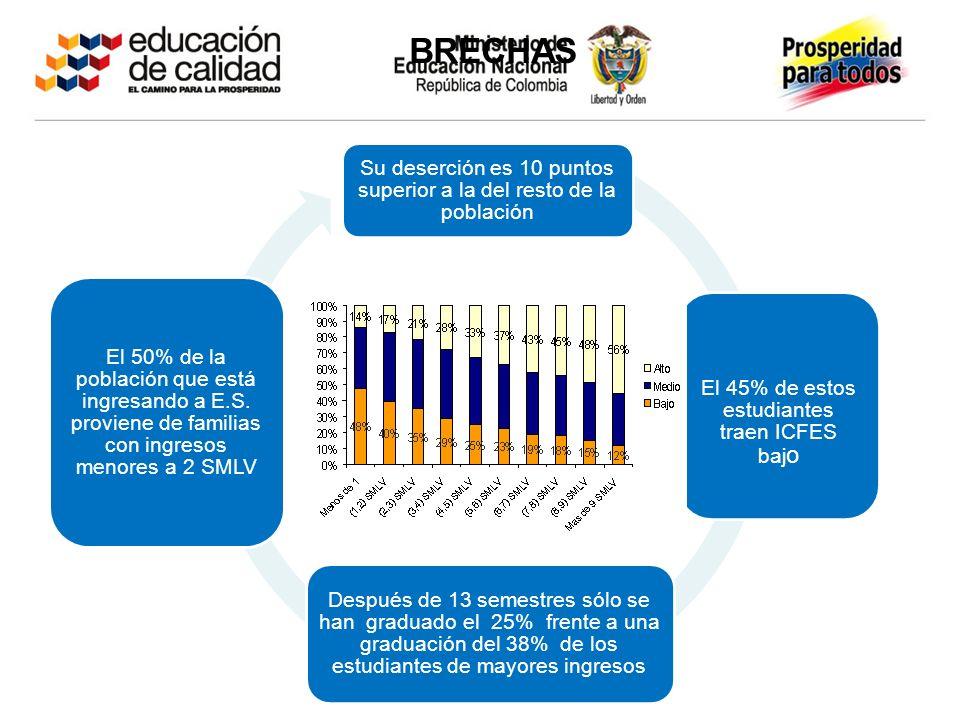Su deserción es 10 puntos superior a la del resto de la población El 45% de estos estudiantes traen ICFES baj o Después de 13 semestres sólo se han graduado el 25% frente a una graduación del 38% de los estudiantes de mayores ingresos El 50% de la población que está ingresando a E.S.