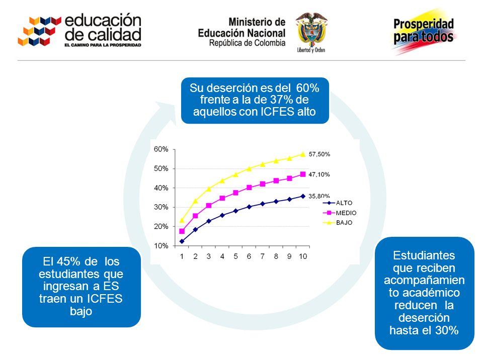 Su deserción es del 60% frente a la de 37% de aquellos con ICFES alto Estudiantes que reciben acompañamien to académico reducen la deserción hasta el 30% El 45% de los estudiantes que ingresan a ES traen un ICFES bajo