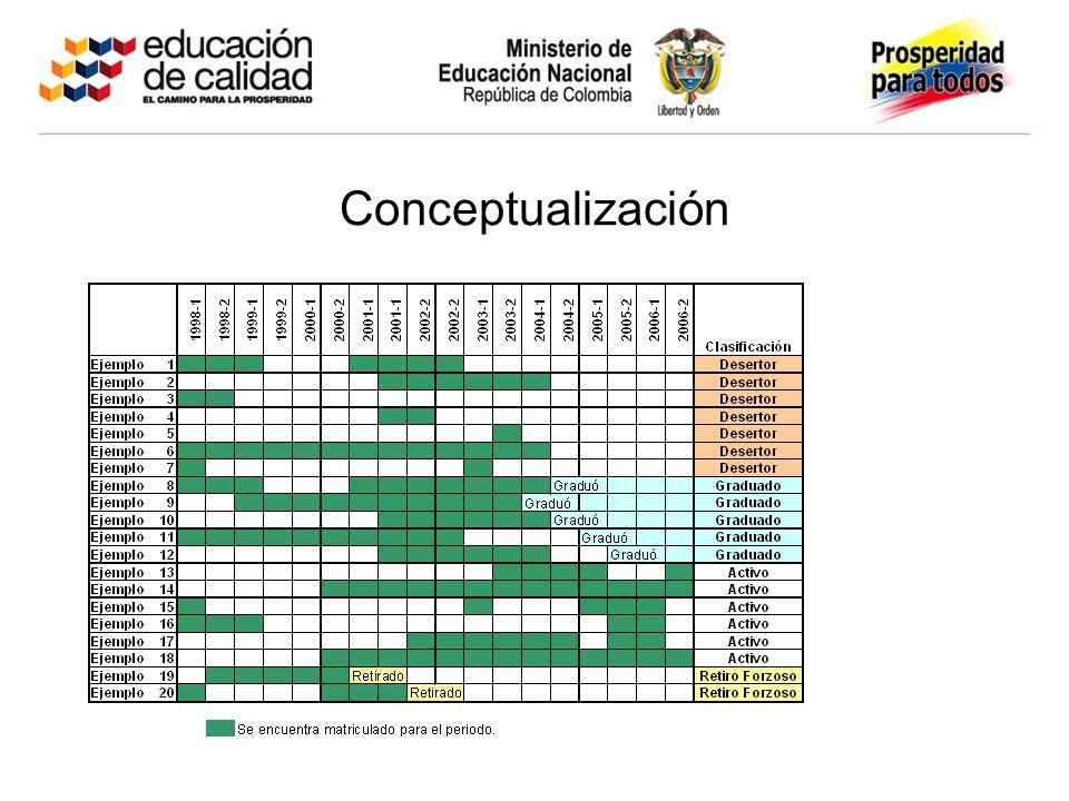 Deserción Anual (o por periodo) Proporción de estudiantes que estando matriculados dos semestres atrás son clasificados como desertores un año después.