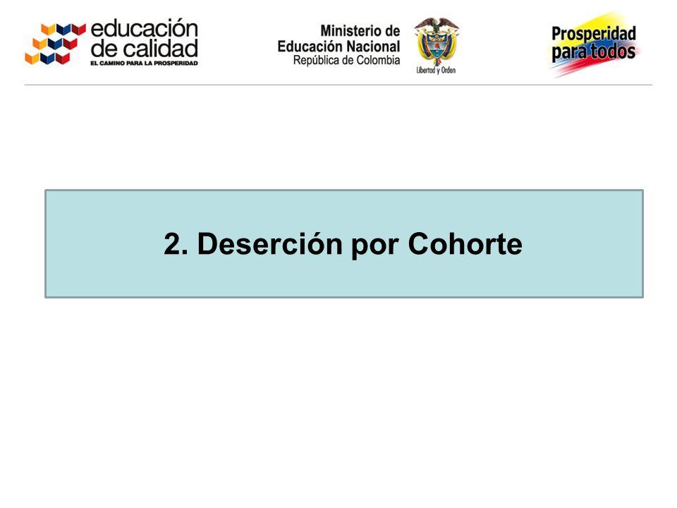 2. Deserción por Cohorte
