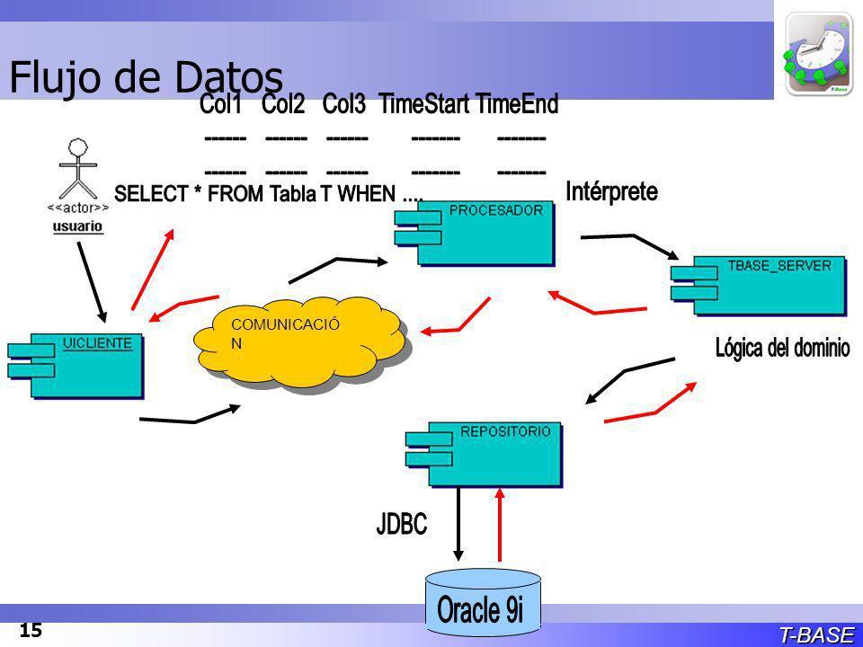T-BASE 15 COMUNICACIÓ N Flujo de Datos