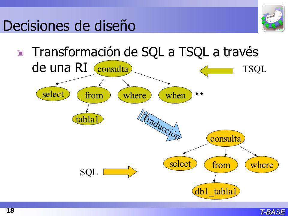 T-BASE 18 Decisiones de diseño Transformación de SQL a TSQL a través de una RI select consulta fromwherewhen tabla1 select consulta fromwhere db1_tabla1 Traducción TSQL SQL