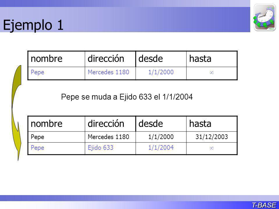T-BASE Ejemplo 1 nombredireccióndesdehasta PepeMercedes 11801/1/2000 nombredireccióndesdehasta PepeMercedes 11801/1/200031/12/2003 PepeEjido 6331/1/2004 Pepe se muda a Ejido 633 el 1/1/2004
