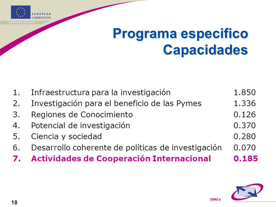SMEs 18 1.Infraestructura para la investigación1.850 2.Investigación para el beneficio de las Pymes1.336 3.Regiones de Conocimiento0.126 4.Potencial de investigación 0.370 5.Ciencia y sociedad0.280 6.Desarrollo coherente de políticas de investigación0.070 7.Actividades de Cooperación Internacional 0.185 Programa especifico Capacidades