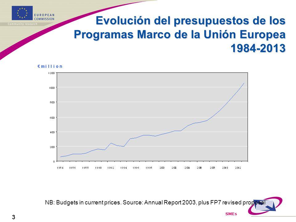 SMEs 3 Evolución del presupuestos de los Programas Marco de la Unión Europea 1984-2013 NB: Budgets in current prices. Source: Annual Report 2003, plus