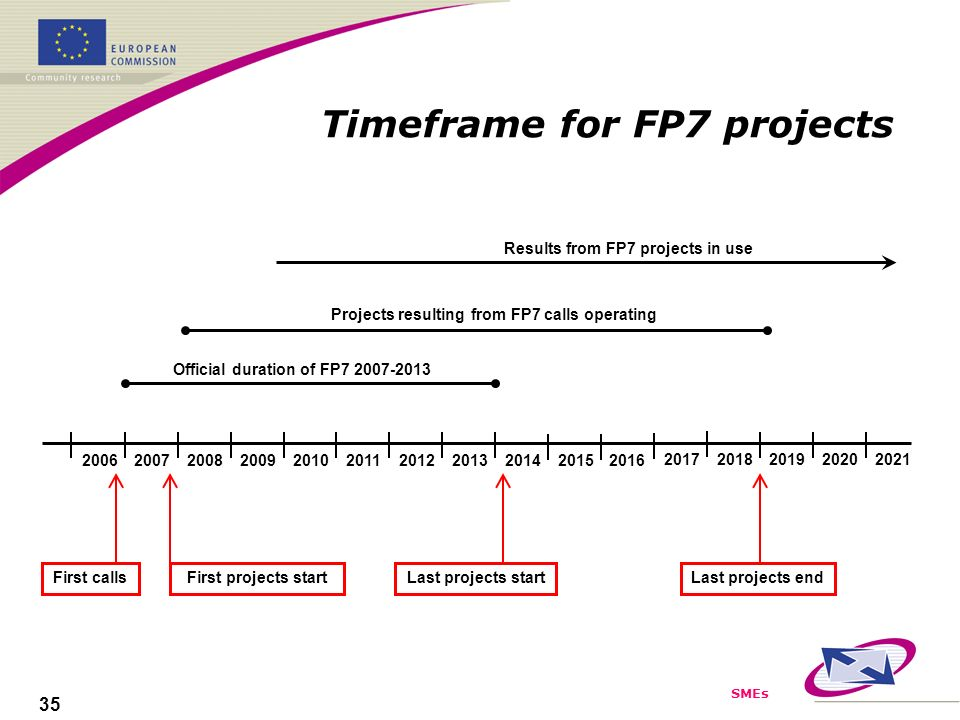 SMEs 35 Timeframe for FP7 projects 2012 2006 200720142008200920102015201120132016 Official duration of FP7 2007-2013 Projects resulting from FP7 calls operating Results from FP7 projects in use Last projects startFirst projects startFirst callsLast projects end 20172018201920202021