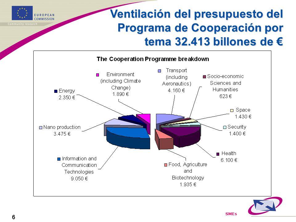 SMEs 6 Ventilación del presupuesto del Programa de Cooperación por tema 32.413 billones de Ventilación del presupuesto del Programa de Cooperación por