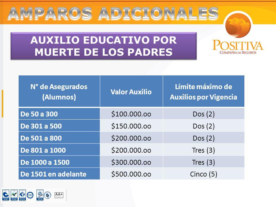 AUXILIO EDUCATIVO POR MUERTE DE LOS PADRES N° de Asegurados (Alumnos) Valor Auxilio Límite máximo de Auxilios por Vigencia De 50 a 300$100.000.ooDos (2) De 301 a 500$150.000.ooDos (2) De 501 a 800$200.000.ooDos (2) De 801 a 1000$200.000.ooTres (3) De 1000 a 1500$300.000.ooTres (3) De 1501 en adelante$500.000.ooCinco (5)