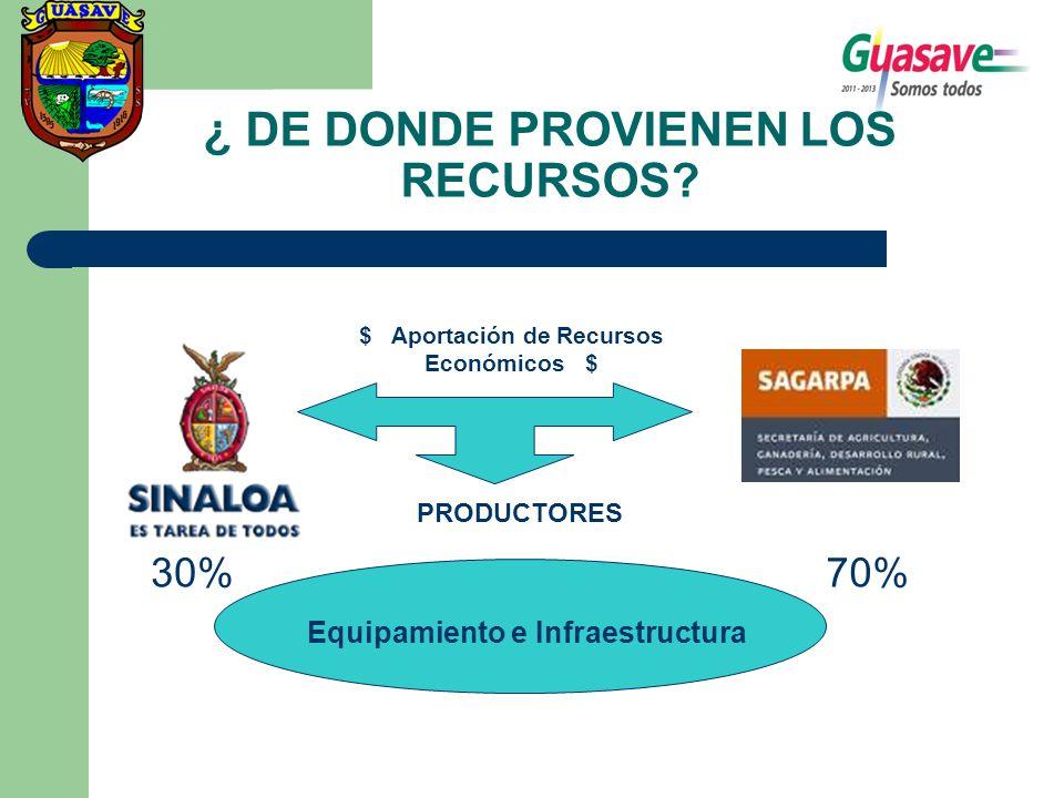 ¿ DE DONDE PROVIENEN LOS RECURSOS? $ Aportación de Recursos Económicos $ PRODUCTORES Equipamiento e Infraestructura 30%70%
