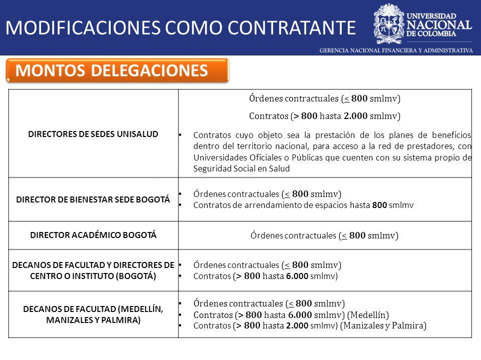 MODIFICACIONES COMO CONTRATISTA MONTOS DELEGACIONES Modificadas DECANOS DE FACULTAD Y DIRECTORES DE CENTRO O INSTITUTO (BOGOTÁ Y MEDELLÍN) De 0 a 6.000 smlmv DECANOS DE FACULTAD Y DIRECTORES DE CENTRO O INSTITUTO (MANIZALES Y PALMIRA) De 0 a 2.000 smlmv
