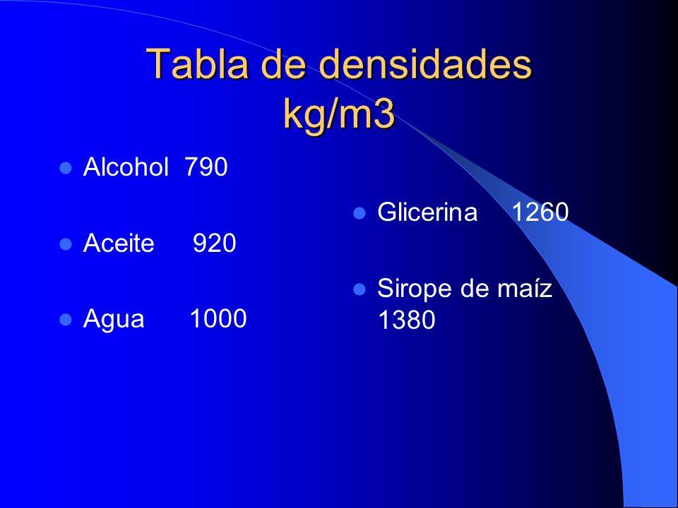 Tabla de densidades kg/m3 Alcohol 790 Aceite 920 Agua 1000 Glicerina 1260 Sirope de maíz 1380