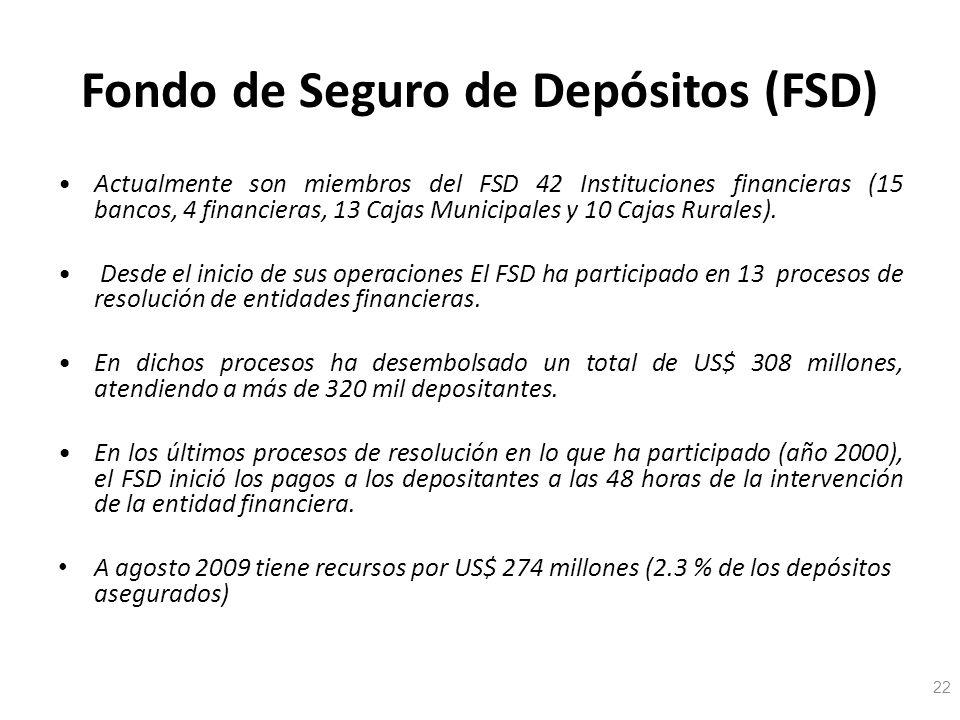 Fondo de Seguro de Depósitos (FSD) Actualmente son miembros del FSD 42 Instituciones financieras (15 bancos, 4 financieras, 13 Cajas Municipales y 10