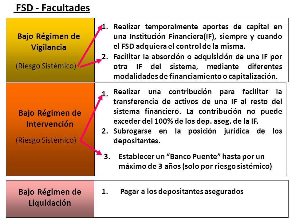 FSD - Facultades Bajo Régimen de Vigilancia Bajo Régimen de Intervención Realizar temporalmente aportes de capital en una Institución Financiera(IF),