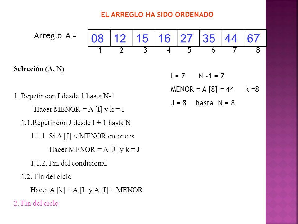 Arreglo A = 0812151627354467 Selección (A, N) 1. Repetir con I desde 1 hasta N-1 Hacer MENOR = A [I] y k = I 1.1.Repetir con J desde I + 1 hasta N 1.1