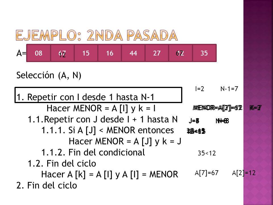 A= Selección (A, N) 1. Repetir con I desde 1 hasta N-1 Hacer MENOR = A [I] y k = I 1.1.Repetir con J desde I + 1 hasta N 1.1.1. Si A [J] < MENOR enton