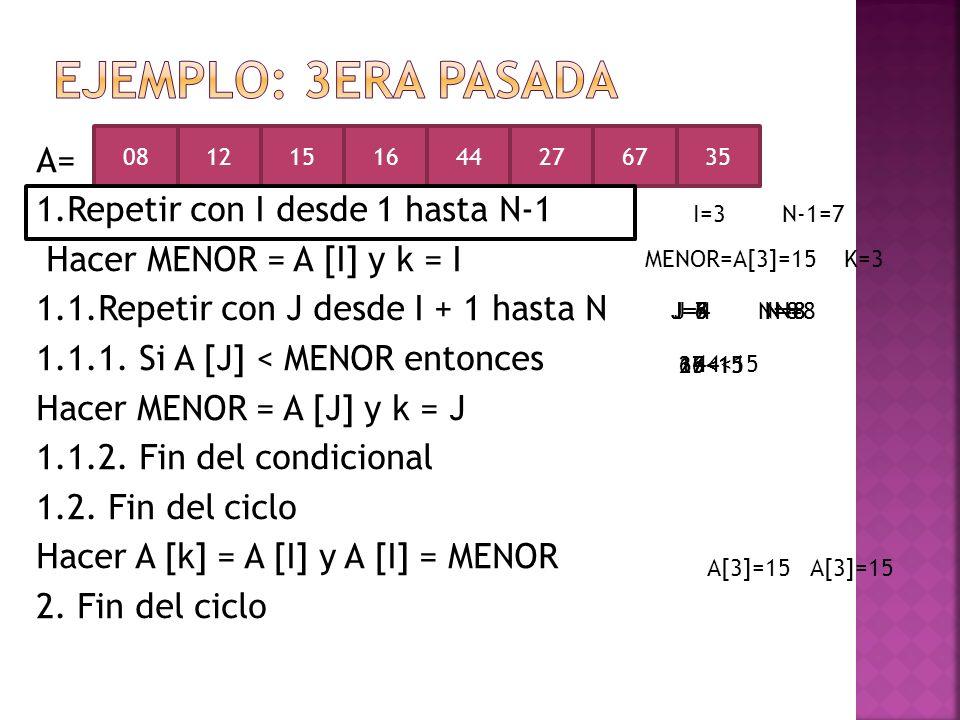 A= 1.Repetir con I desde 1 hasta N-1 Hacer MENOR = A [I] y k = I 1.1.Repetir con J desde I + 1 hasta N 1.1.1. Si A [J] < MENOR entonces Hacer MENOR =