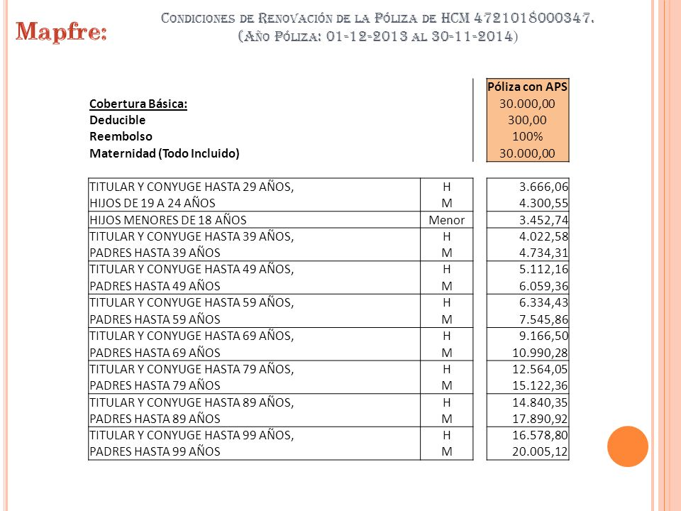 C ONDICIONES DE R ENOVACIÓN DE LA P ÓLIZA DE HCM 4721018000347. (A ÑO P ÓLIZA : 01-12-2013 AL 30-11-2014 ) Póliza con APS Cobertura Básica:30.000,00 D