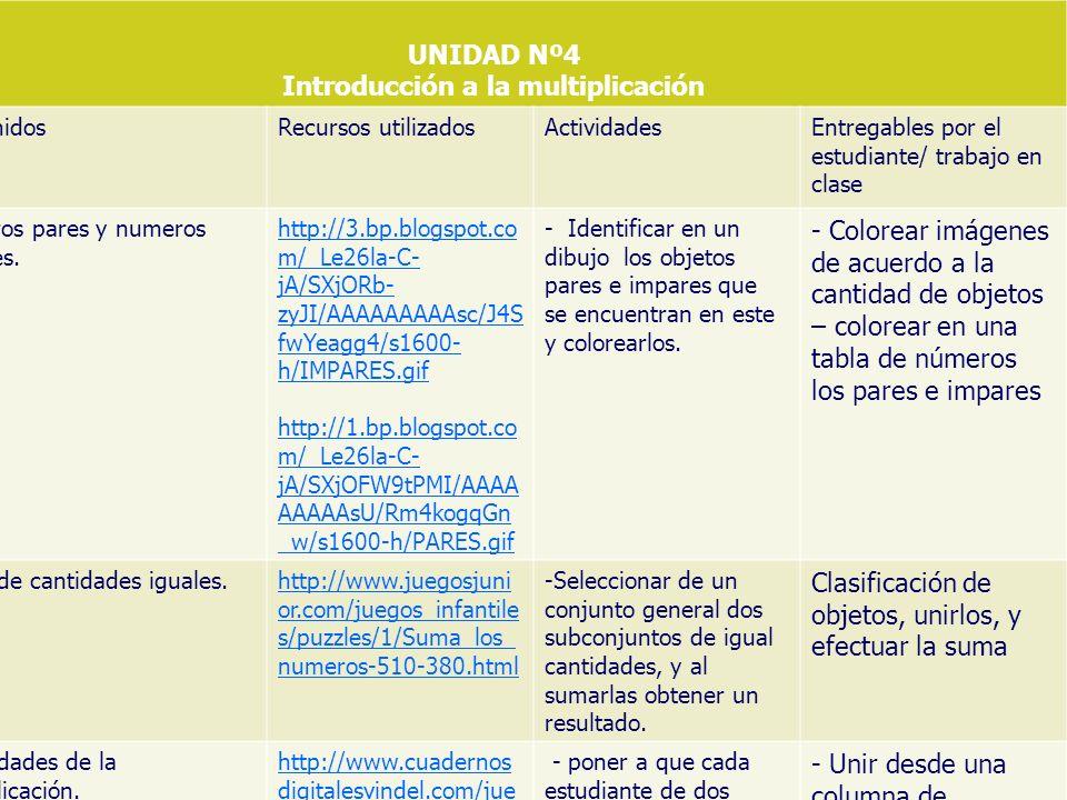 UNIDAD Nº4 Introducción a la multiplicación ContenidosRecursos utilizadosActividadesEntregables por el estudiante/ trabajo en clase Numeros pares y numeros impares.