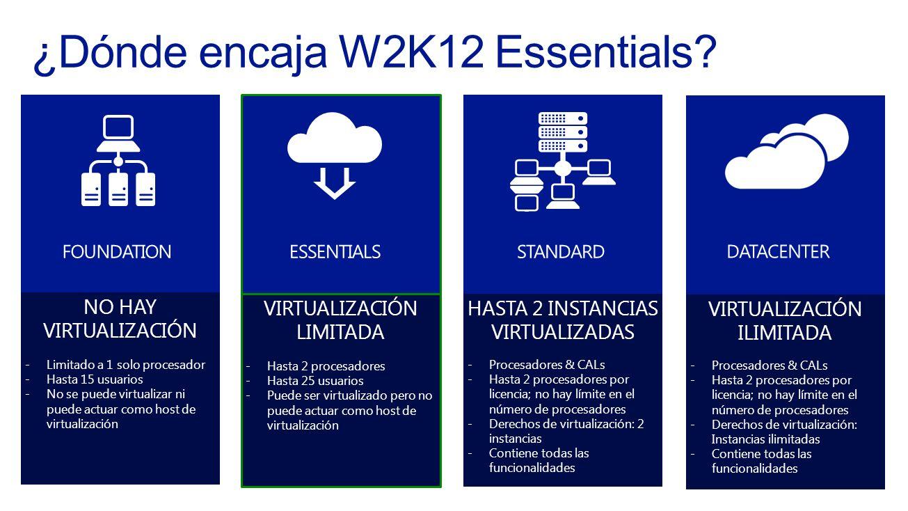 VIRTUALIZACIÓN ILIMITADA -Procesadores & CALs -Hasta 2 procesadores por licencia; no hay límite en el número de procesadores -Derechos de virtualizaci