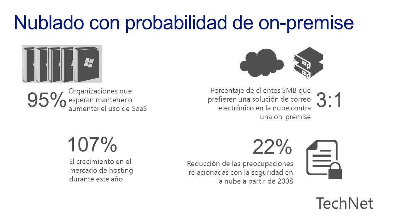 Organizaciones que esperan mantener o aumentar el uso de SaaS 95% El crecimiento en el mercado de hosting durante este año 107% Porcentaje de clientes