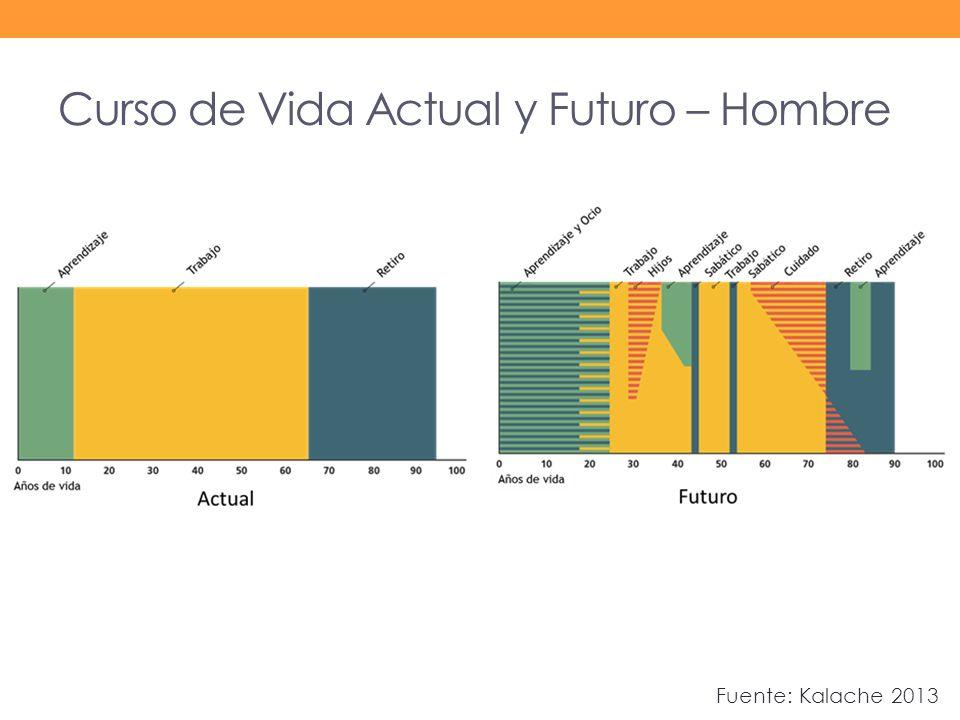 Curso de Vida Actual y Futuro – Hombre Fuente: Kalache 2013