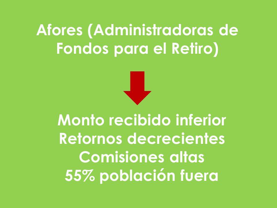 Afores (Administradoras de Fondos para el Retiro) Monto recibido inferior Retornos decrecientes Comisiones altas 55% población fuera