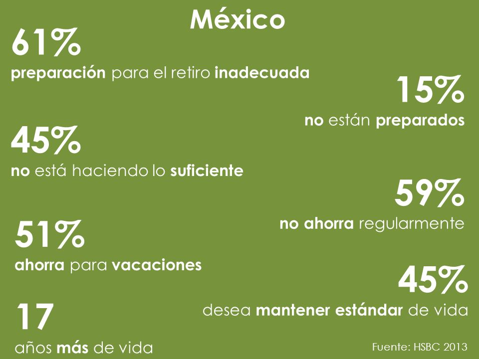 61% preparación para el retiro inadecuada 15% no están preparados 45% no está haciendo lo suficiente 59% no ahorra regularmente 51% ahorra para vacaciones 45% desea mantener estándar de vida 17 años más de vida México Fuente: HSBC 2013