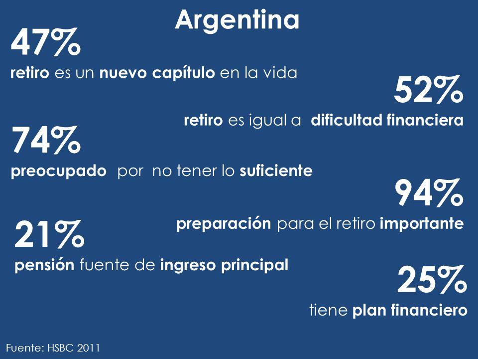 47% retiro es un nuevo capítulo en la vida 52% retiro es igual a dificultad financiera 74% preocupado por no tener lo suficiente 94% preparación para el retiro importante 21% pensión fuente de ingreso principal 25% tiene plan financiero Argentina Fuente: HSBC 2011