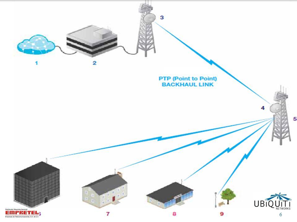 Comparación de línea de productos 802.11 a/b/g (línea anterior) 54 Mbps Single Stream AIR OS V3 Microprocesador de 180 MHz 802.11 n (nueva línea) 300 Mbps Doble Stream MIMO (2x2) AIRMAX AIRVIEW AIRCONTROL AIR OS V5 Microprocesador de 400 MHz 7