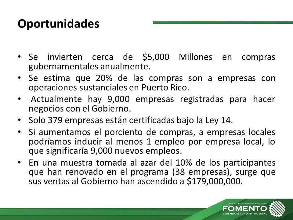 Oportunidades Se invierten cerca de $5,000 Millones en compras gubernamentales anualmente. Se estima que 20% de las compras son a empresas con operaci