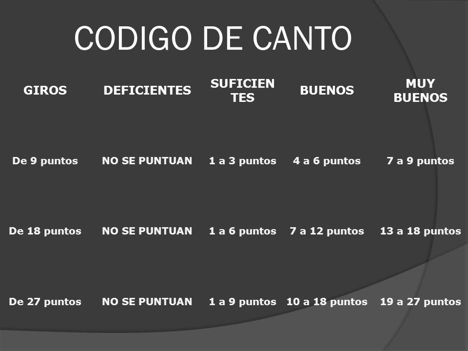 CODIGO DE CANTO GIROSDEFICIENTES SUFICIEN TES BUENOS MUY BUENOS De 9 puntosNO SE PUNTUAN1 a 3 puntos4 a 6 puntos7 a 9 puntos De 18 puntosNO SE PUNTUAN