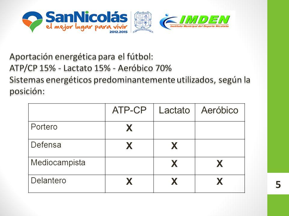 5 ATP-CPLactatoAeróbico Portero X Defensa XX Mediocampista XX Delantero XXX