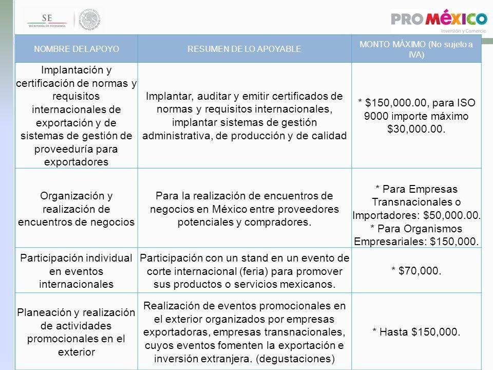 NOMBRE DEL APOYORESUMEN DE LO APOYABLE MONTO MÁXIMO (No sujeto a IVA) Implantación y certificación de normas y requisitos internacionales de exportaci