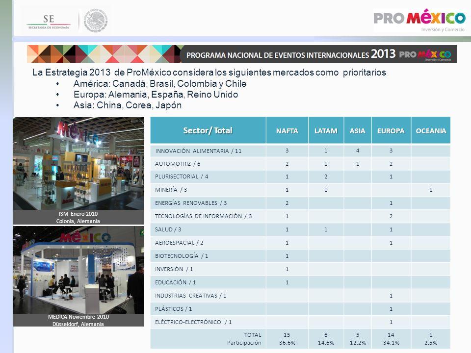 Sector/ Total NAFTALATAMASIAEUROPAOCEANIA INNOVACIÓN ALIMENTARIA / 11 3143 AUTOMOTRIZ / 62112 PLURISECTORIAL / 4121 MINERÍA / 3111 ENERGÍAS RENOVABLES
