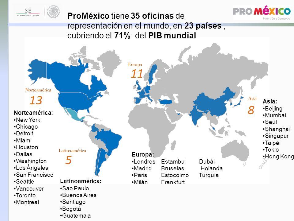 OFICINAS EN MÉXICO 29 Oficinas de ProMéxico en 26 Entidades Federativas Coordinación regional Delegaciones estatales SURESTE SUR CENTRO NOROESTE NORESTE CENTRO OCCIDENTE