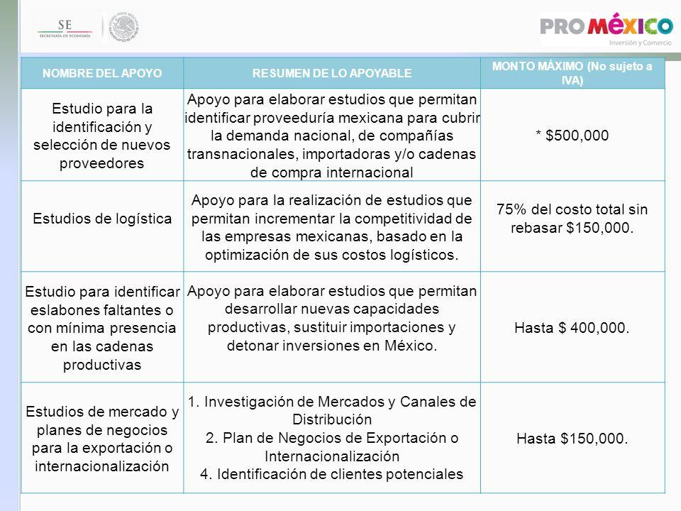NOMBRE DEL APOYORESUMEN DE LO APOYABLE MONTO MÁXIMO (No sujeto a IVA) Implantación y certificación de normas y requisitos internacionales de exportación y de sistemas de gestión de proveeduría para exportadores Implantar, auditar y emitir certificados de normas y requisitos internacionales, implantar sistemas de gestión administrativa, de producción y de calidad * $150,000.00, para ISO 9000 importe máximo $30,000.00.