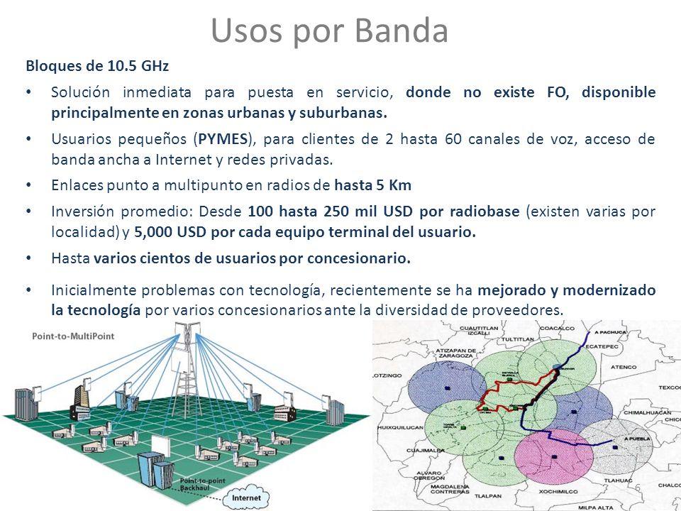 Usos por Banda Bloques de 10.5 GHz Solución inmediata para puesta en servicio, donde no existe FO, disponible principalmente en zonas urbanas y suburbanas.