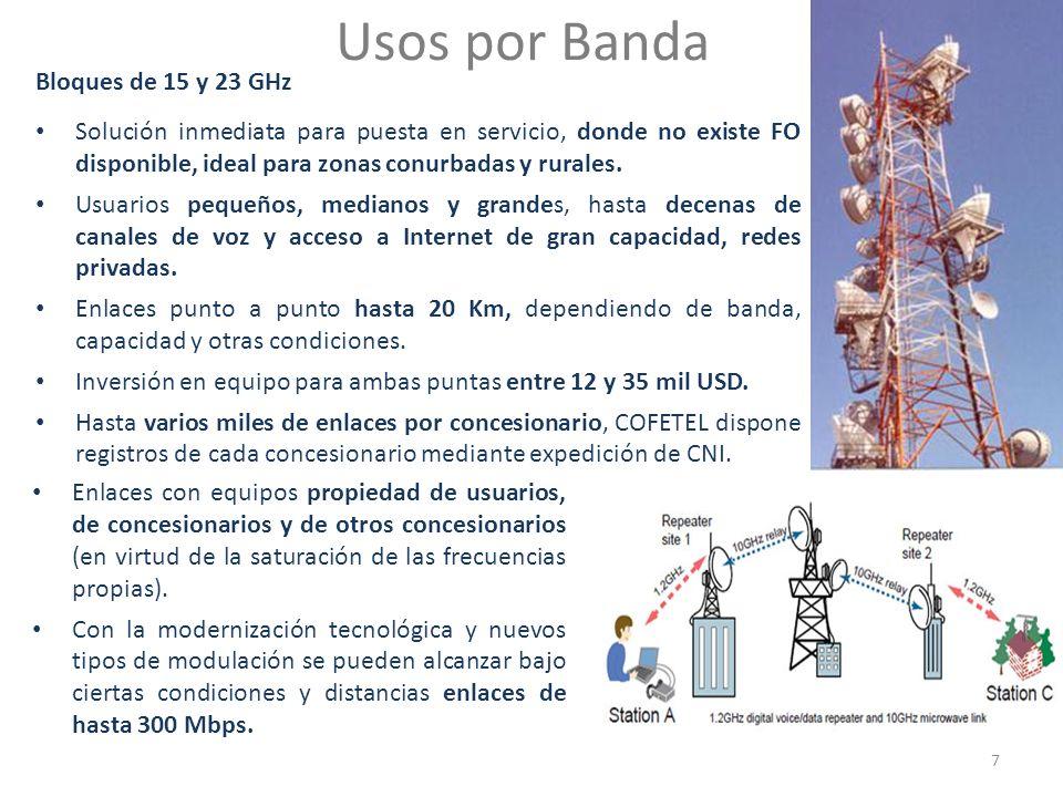 Usos por Banda Bloques de 15 y 23 GHz Solución inmediata para puesta en servicio, donde no existe FO disponible, ideal para zonas conurbadas y rurales.
