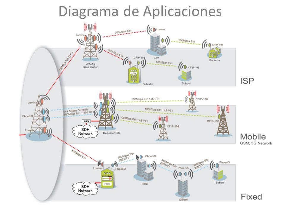 Diagrama de Aplicaciones 8