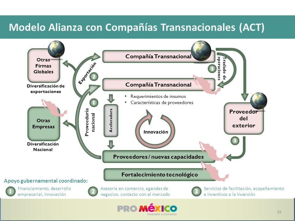 1 Financiamiento, desarrollo empresarial, innovación 2 Asesoría en comercio, agendas de negocios, contacto con el mercado 3 Servicios de facilitación,